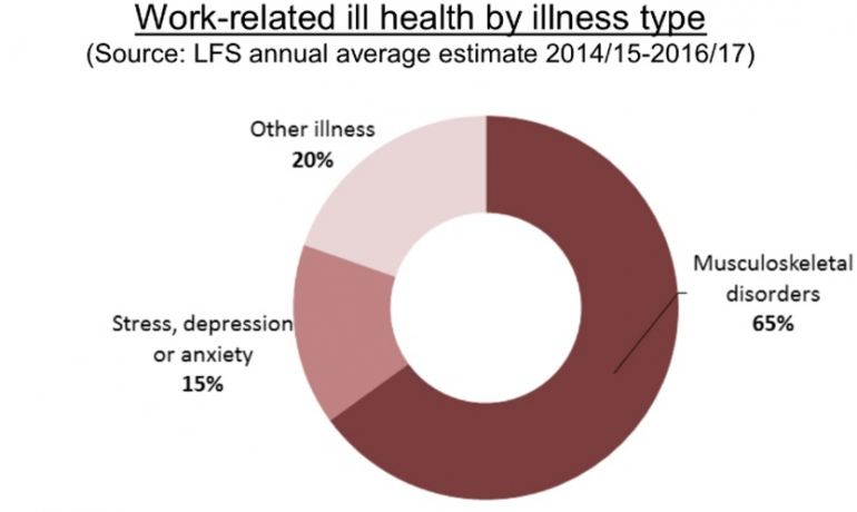 Work Related Ill Health Chart